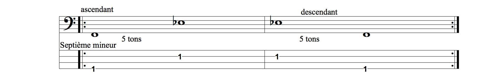 demi-tons septième mineur