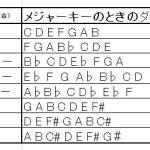 ジャズの曲をアナライズ(分析)してみよう!キーとダイアトニックコードの見分け方