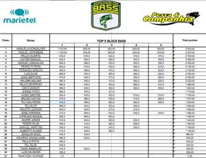classificacao oficial pro bass cup