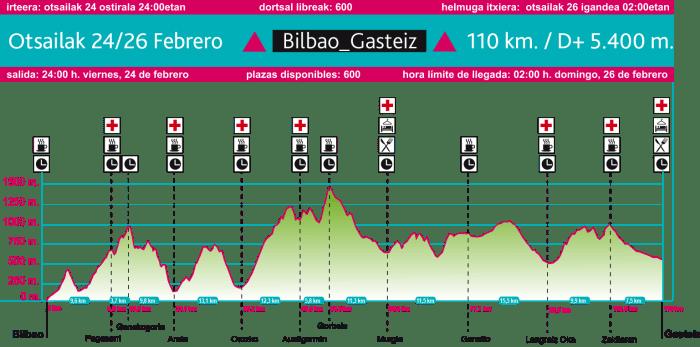 BUTS Bilbao Gasteiz