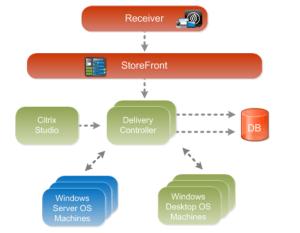 FlexCast Management Architecture | SRK Cloud