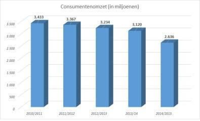 consumentenomzet