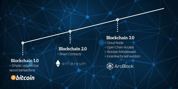 Mengenal Level-Level Teknologi Blockchain di Dunia Digital
