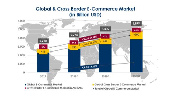 Menjawab Tantangan dalam Sistem Pembayaran dan Logistik E-Commerce Lintas Negara di ASEAN-6