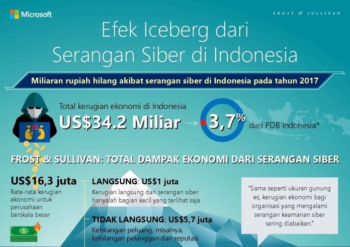 Kerugian Serangan Siber di Indonesia US$34,2 Miliar