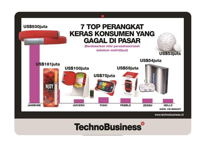 7 Top Perangkat Keras Konsumen yang Gagal di Pasar