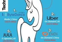 """5 """"Startup Unicorn"""" dengan Valuasi Terbesar di Dunia"""