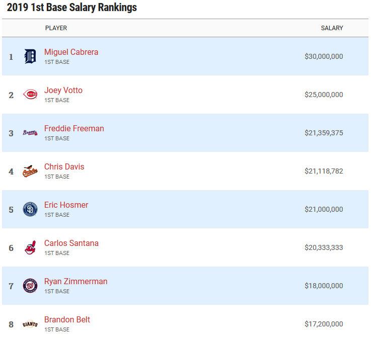 Highest paid first basemen in 2019