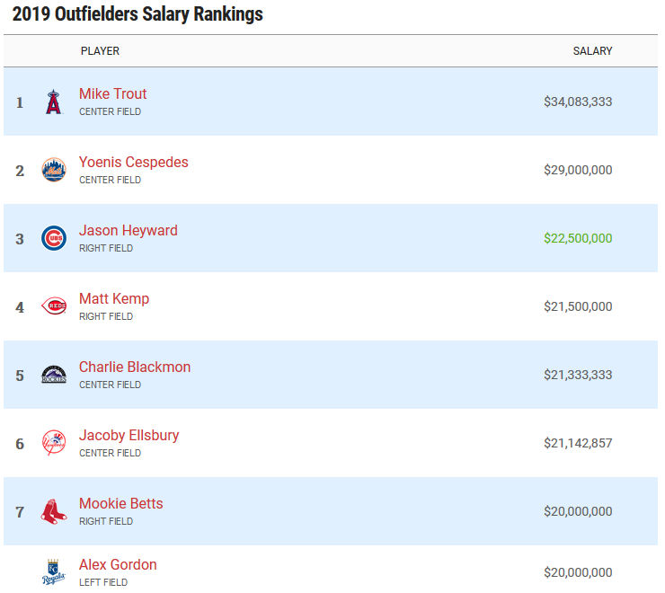 Highest paid outfielders in 2019