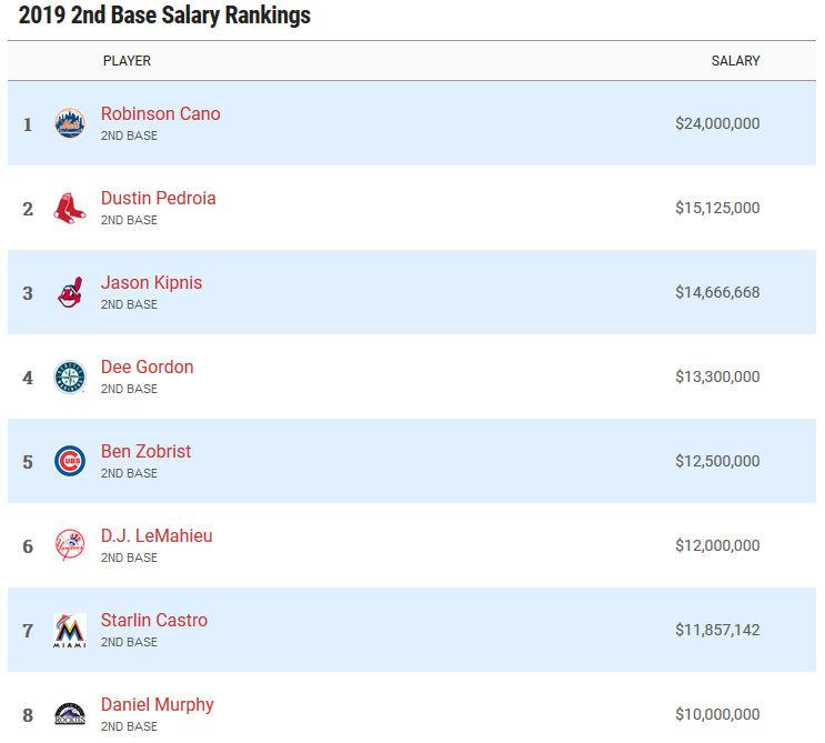 Highest paid second basemen in 2019