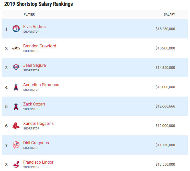 Highest paid shortstops in 2019
