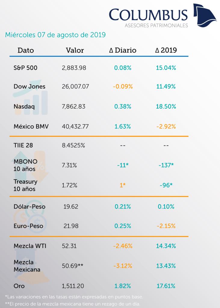 Cierre 07 Agosto 2019 Bolsas Tasas Divisas Commodities