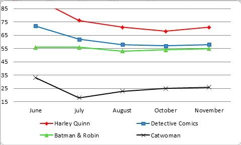brandon graph monthly stats