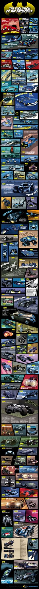 List of Batmobiles Infographic
