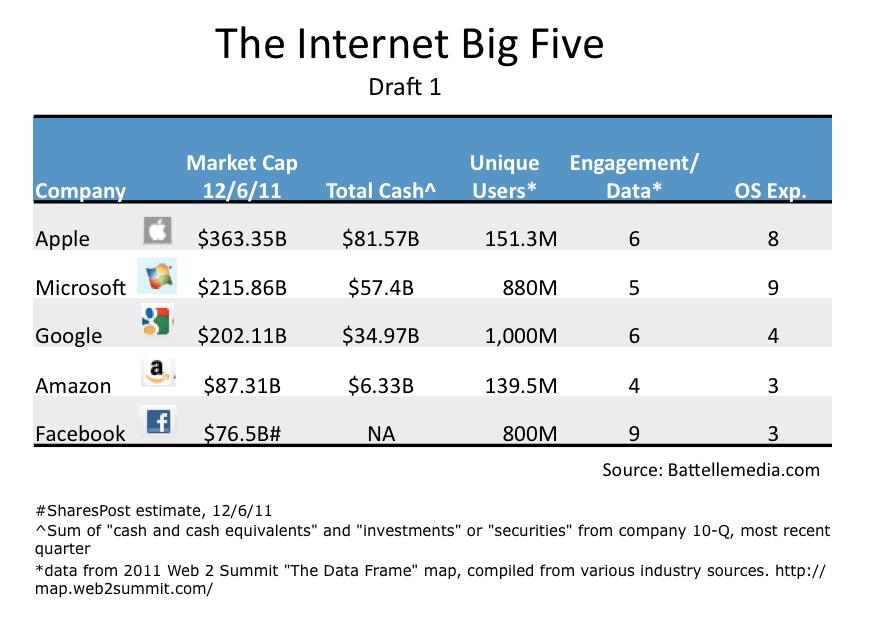 John Battelle\'s Search Blog The Internet Big Five