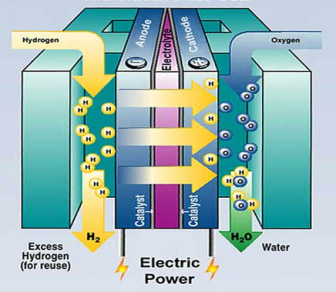 Concept of a fuel cell