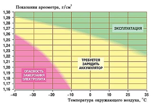 Тығыздық және температура
