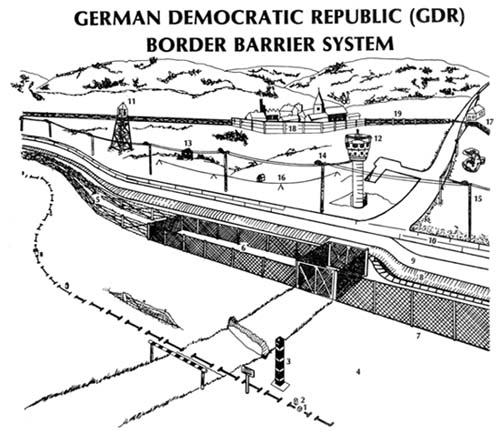 DDR Fence Zone Structure