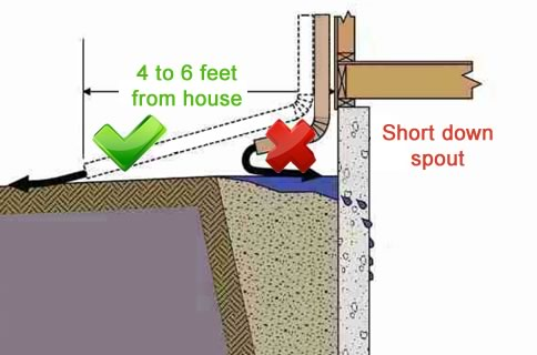Everything You Should Know About Downspouts - Correct Downspout