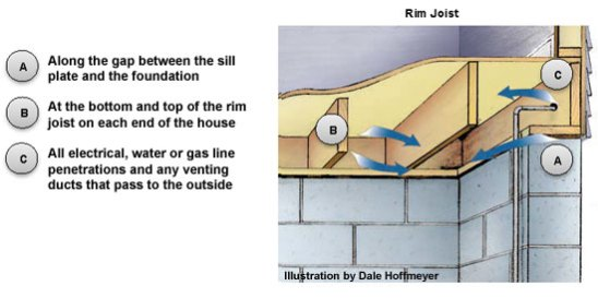 Want to Save Some Monday? Fix Your Home's Rim Joist! - Rim Joist Diagram
