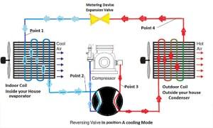 How Does a Heat Pump Work?  Baumann & DeGroot Heating & Cooling