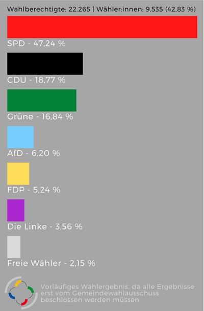 Baunatal, Kommunalwahl, 2021, Kreistag, Landkreis Kassel