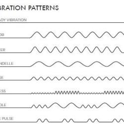 Mimic Vibration Patterns