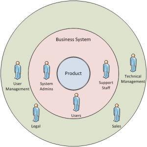 Stakeholder Onion Diagram | Wiki | BAwiki