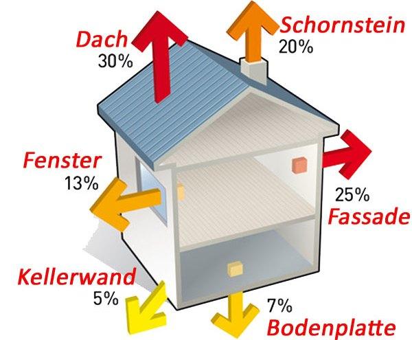 Durchschnittliche Wärmeverluste eines Einfamilienhauses in Prozent