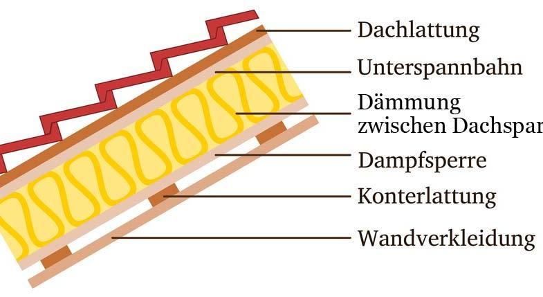 Dachaufbau Querschnitt