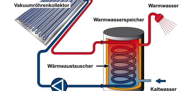Solaranlage selber bauen