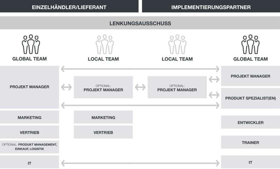 BC_Website_Grafiken_ProjectOrga_DE_NEW