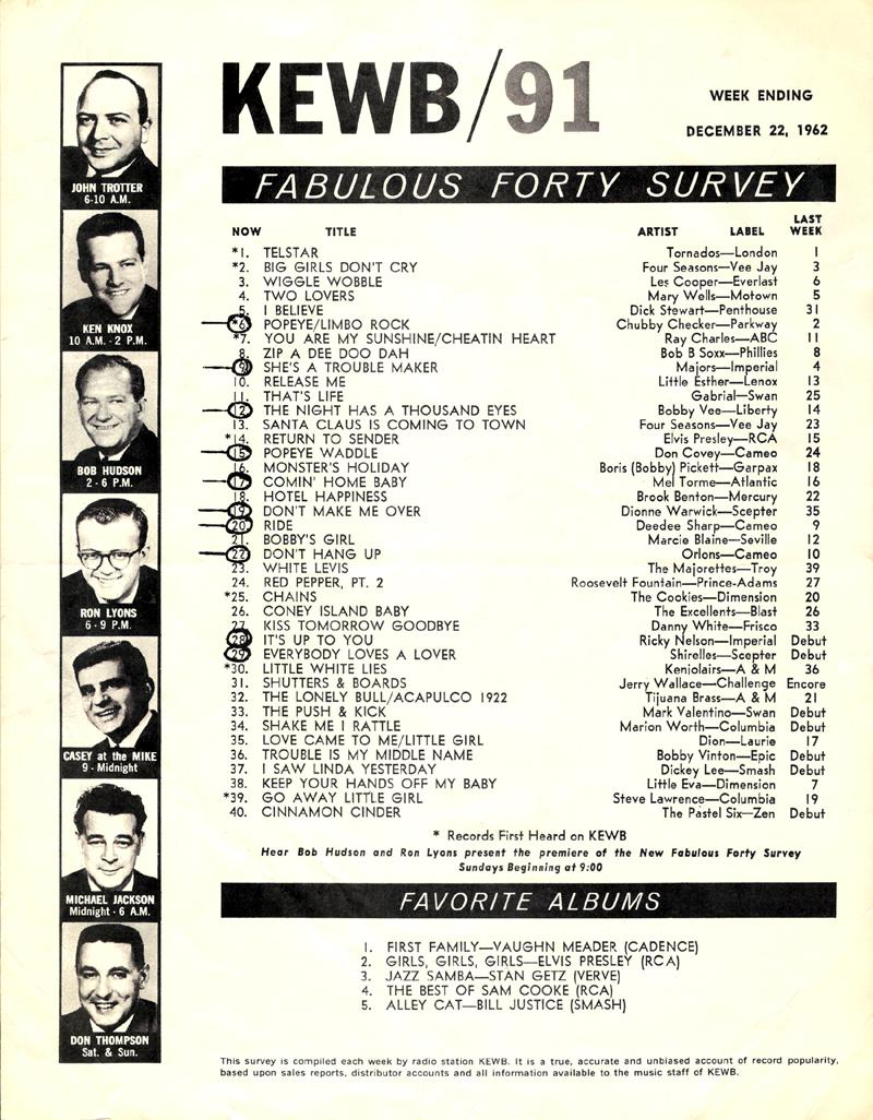 kewb_survey_dec-22-1962-GH
