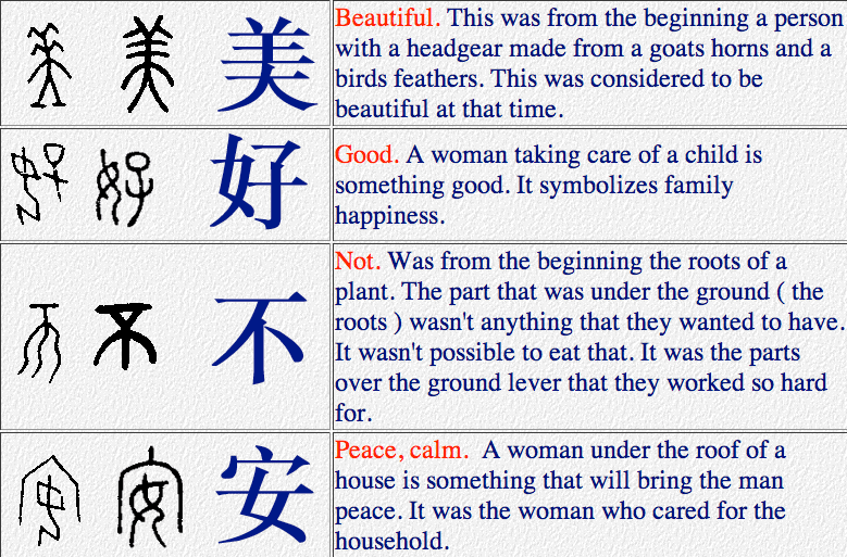 Heres How Pictographs Evolved Into Chinese Characters Baybayin Alive