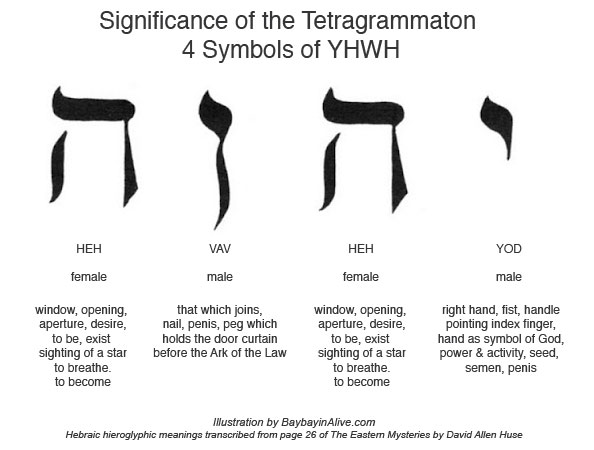 meaning of the symbols in YHWH - baybayinalive.com