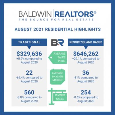 Baldwin County August Housing Report