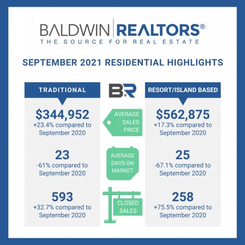 Baldwin County September Housing Report