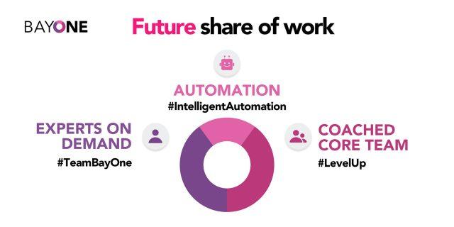bayone-businesses-today-vs-future-future01
