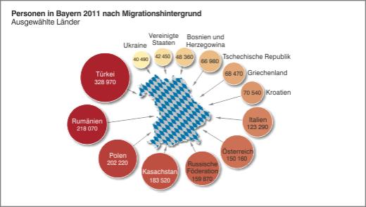 Migrationshintergrund Bayern I