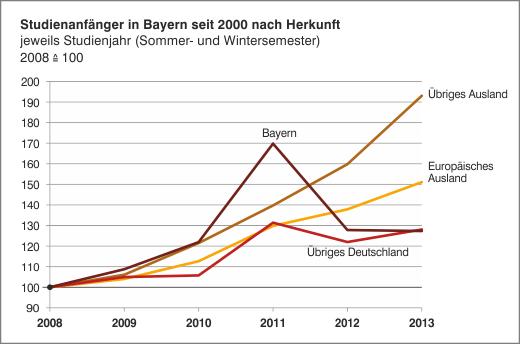 Studienanfanger Bayern