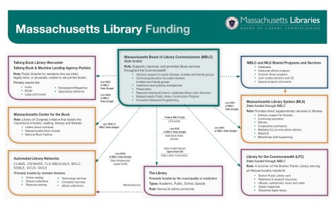 Massachusetts Library Funding Chart