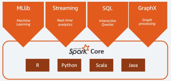 Apache Spark Architecture