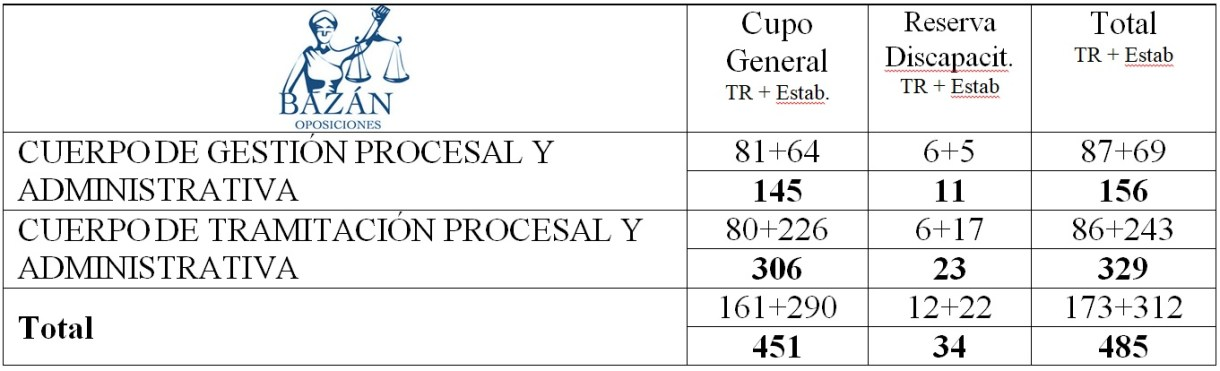 Cuadro de plazas promocion interna OPE 2019 justicia