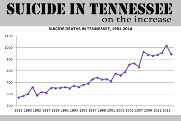 Suicides Rising In Tennessee