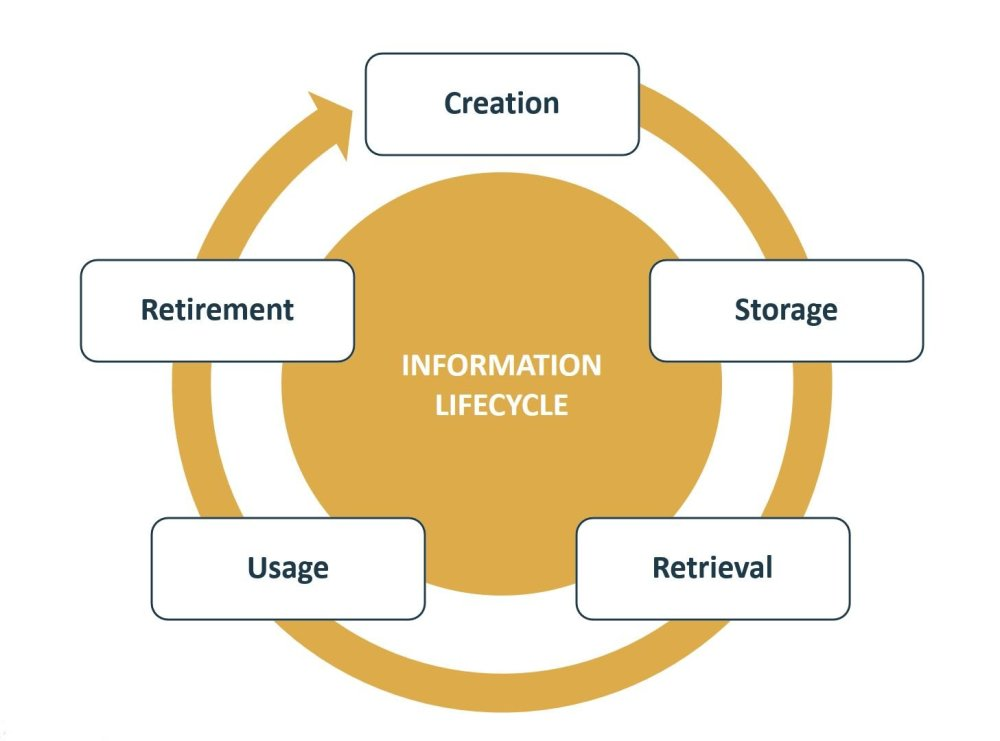 information_life_cycle