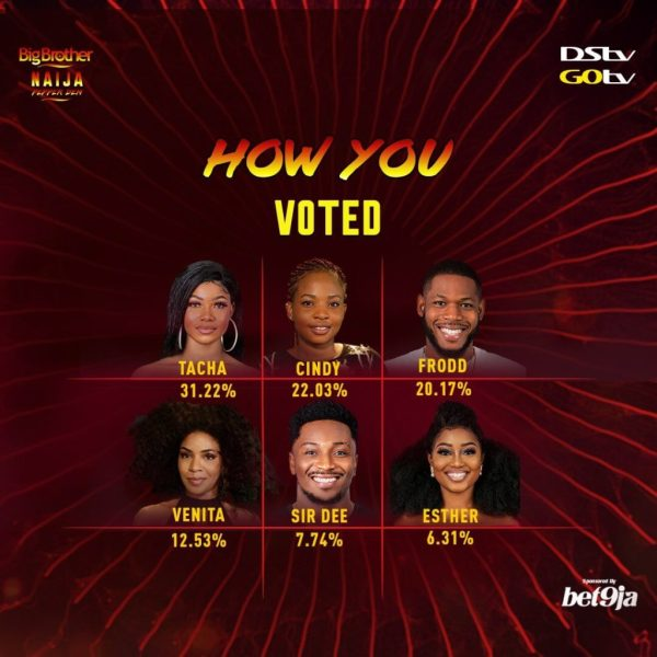 bbnaija week 9 voting result percentage