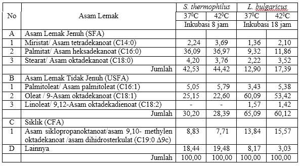 Tabel 1. Persentase relatif asam lemak S. thermophilus dan Lb. bulgaricus berdasarkan