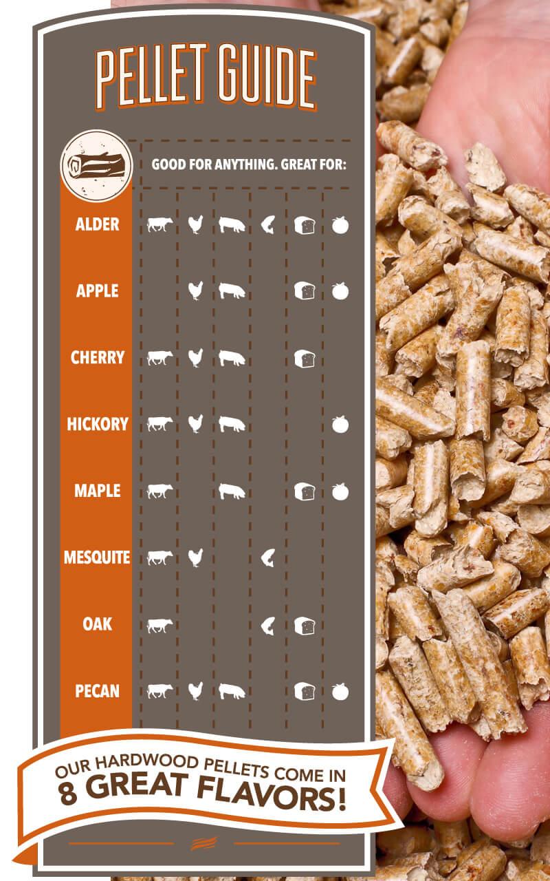 Traeger Wood Pellet Grill Wood Pellet Guide