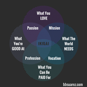 """""""Ikigai"""" — My Reason For Being"""