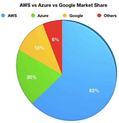 Espaço ocupado no mercado Azure vs Aws vs Google Market Share